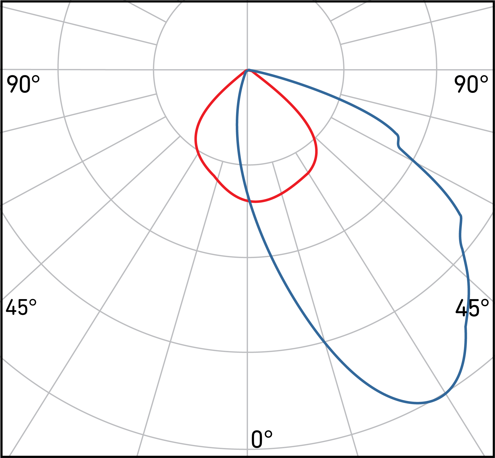 Aperture - Polar - Asymmetric beam control