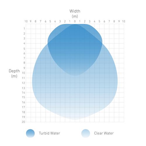 comparison chart of light penetration